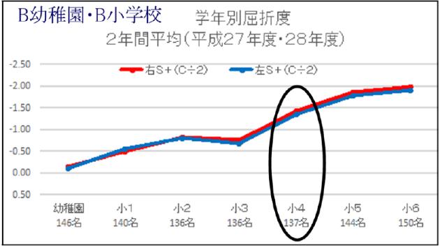 B幼稚園・B小学校 学年別屈折度2年間平均(平成27年度・28年度)